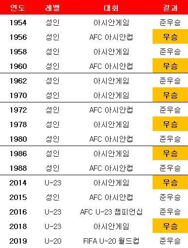 한국 축구, 국제대회 결승 진출 역사. ⓒ 데일리안 스포츠