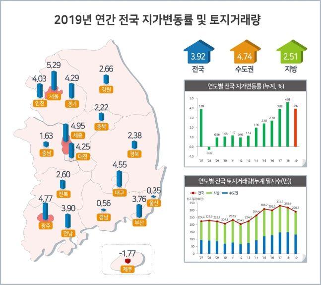 2019년 연간 전국 지가변동률 및 토지거래량.ⓒ국토교통부