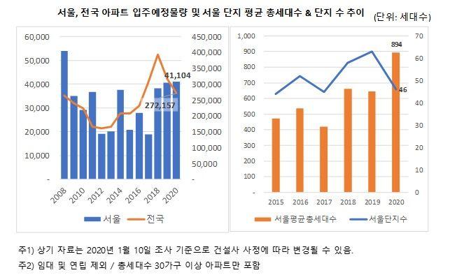 서울, 전국 아파트 입주예정물량 및 서울 단지 평균 총 가구수와 단지수 추이.ⓒ직방