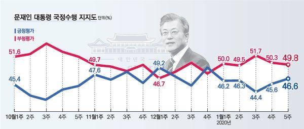 데일리안이 여론조사 전문기관 알앤써치에 의뢰해 실시한 1월 다섯째주 정례조사에 따르면 문재인 대통령의 국정지지율은 46.6%로 지난주 보다 1.0%포인트 올랐다.ⓒ알앤써치