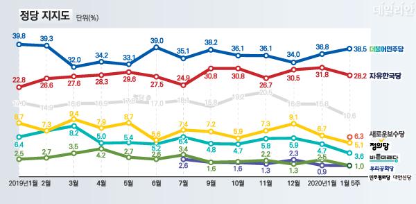 데일리안이 여론조사 전문기관 알앤써치에 의뢰해 실시한 1월 다섯째주 정례조사에 따르면, 더불어민주당과 자유한국당의 지지율은 각각 38.5%, 28.2%를 기록했다. ⓒ알앤써치