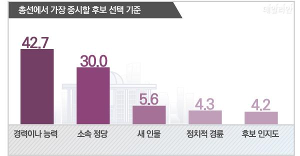 데일리안이 여론조사 전문기관 알앤써치에 의뢰해 실시한 1월 다섯째주 여론조사에 따르면 우리 국민 42.7%는