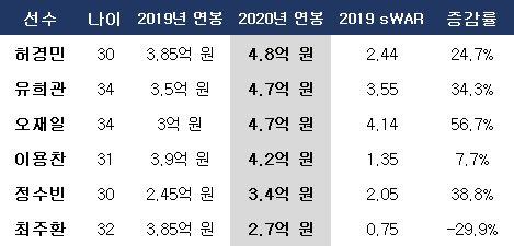 두산 예비 FA들의 연봉 증감. ⓒ 데일리안 스포츠