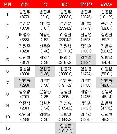 양현종 KBO리그 통산 기록 순위. ⓒ 데일리안 스포츠