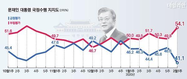 데일리안이 여론조사 전문기관 알앤써치에 의뢰해 실시한 2월 첫째주 정례조사에 따르면 문재인 대통령의 국정지지율은 지난주보다 5.5%포인트 하락한 41.1%로 나타났다.ⓒ알앤써치
