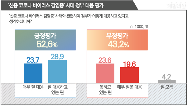 데일리안이 알앤써치에 의뢰해 설문한 결과에 따르면, 우리 국민 52.6%는 우한폐렴 사태와 관련해 정부가 잘 대응하고 있다고 평가하는 것으로 나타났다. 43.2%는 정부가 잘못 대응하고 있다고 평가했다. ⓒ데일리안 박진희 그래픽디자이너