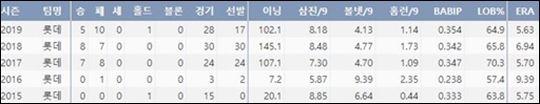 롯데 김원중 1군 데뷔 이후 주요 기록(출처=야구기록실 케이비리포트)