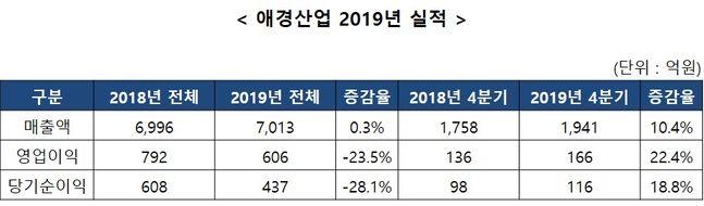 애경산업은 지난해 연결기준 영업이익이 606억원으로 전년 대비 23.5% 감소했다고 10일 공시했다. ⓒ애경산업