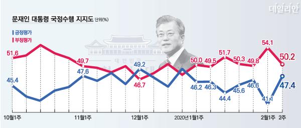 데일리안이 여론조사 전문기관 알앤써치에 의뢰해 실시한 2월 둘째 주 정례조사에 따르면 문 대통령의 국정지지율은 47.4%로 나타났다. 국정운영에 대한 부정평가는 전주(54.1%)보다 3.9%포인트 하락한 50.2%로 나타났다. ⓒ데일리안 박진희 그래픽디자이너