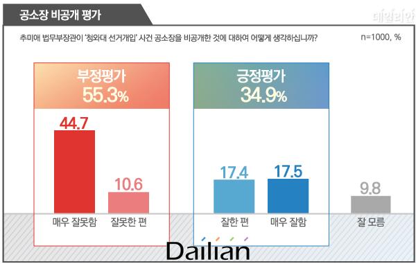 """데일리안이 여론조사 전문기관 알앤써치에 의뢰해 11일 설문한 결과에 따르면, 추 장관의 공소장 비공개에 대해 """"잘못했다""""는 응답이 55.3%로 과반을 넘었다. """"잘했다""""는 34.9%에 그쳤으며 """"잘 모르겠다""""는 9.8%였다. ⓒ데일리안 박진희 그래픽디자이너"""