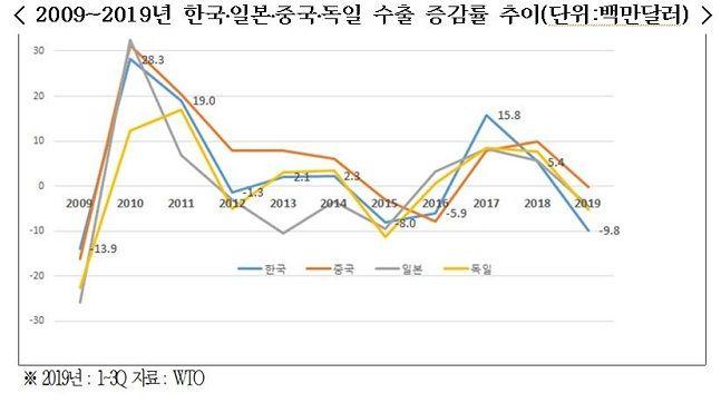2009년~2019년 한국·일본·중국·독일 수출 증감률 추이.ⓒ한국경제연구원