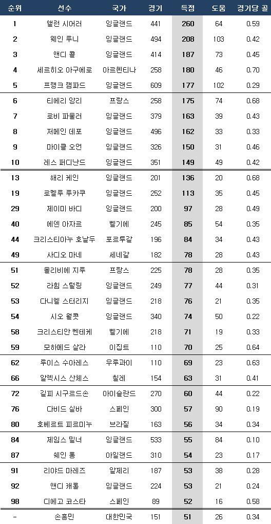 EPL 통산 득점 1~10위 및 현역 선수 순위. ⓒ 데일리안 스포츠