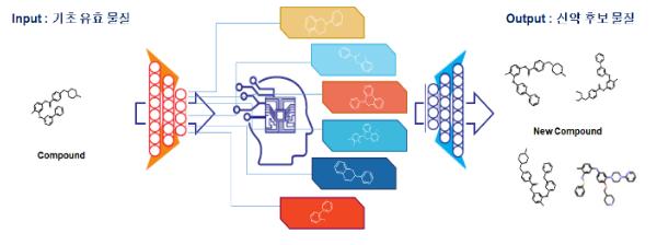 에이조스바이오의 신약생성 AI-플랫폼 모델. 신물질의 생성 뿐 아니라 약물계열이 갖는 주요 특징의 비율을 조정하거나, 추가 또는 제거할 수 있는 알고리즘을 추가 완성했다. ⓒ엠비디