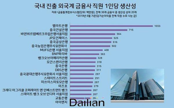 국내 진출 외국계 주요 금융사 직원 1인당 생산성 현황ⓒ데일리안
