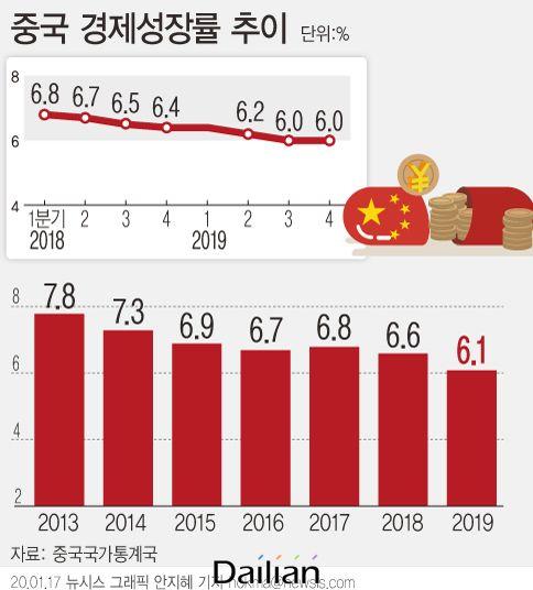 중국이 코로나19로 인해 최대 정치행사인 양회 연기를 고민하고 있다. 지난해 중국 경제성장률은 6.1% 였다. 올해는 코로나19로 인해 6%대 벽이 무너질 가능성이 커졌다. 한국경제도 이 여파로 인해 2%대 성장률이 위협 받고 있다.ⓒ뉴시스