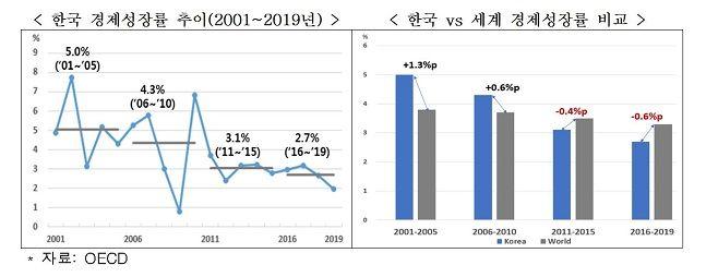 한국 경제성장률 추이(왼쪽)·한국 vs 세계 경제성장률 비교 그래프.ⓒ한국경제연구원