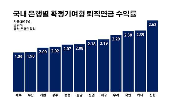 국내 은행별 확정기여형 퇴직연금 수익률.ⓒ데일리안 부광우 기자