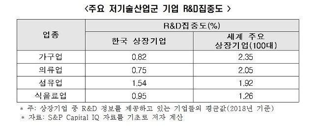 주요 저기술산업군 기업 연구개발(R&D)집중EH 표.ⓒ한국경제연구원