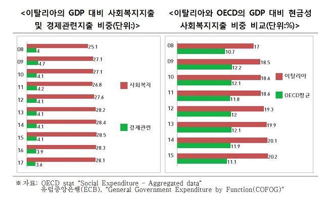 이탈리아의 국내총생산(GDP) 대비 사회복지지출 및 경제관련지출 비중(왼쪽)·경제협력개발기구(OECD) GDP 대비 현금성 사회복지지출 비중 비교 그래프.ⓒ전국경제인연합회