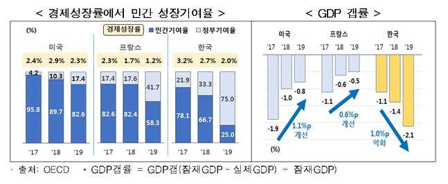 한국·미국·프랑스, 경제성장률에서 민간 성장기여율(왼쪽)·국내총생산(GDP) 갭률 그래프.ⓒ한국경제연구원