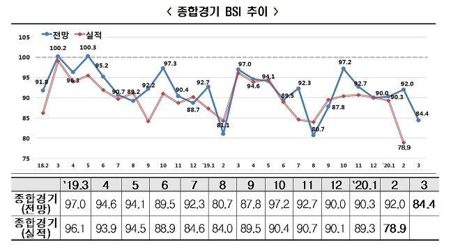 기업경기실사지수(BSI·Business Survey Index) 추이.ⓒ한국경제연구원