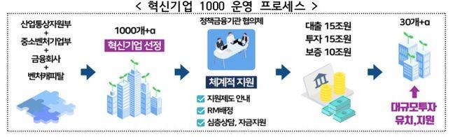 혁신기업 1000 운영 프로세스 ⓒ금융위원회