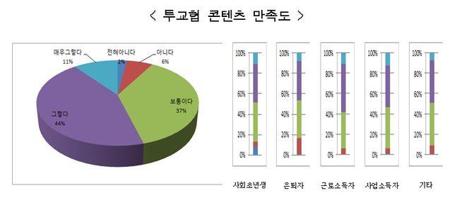 전국투자자교육협의회는 26일 '디지털 투자자교육 콘텐츠'에 대한 설문조사를 실시한 결과 응답자들 92%가 긍정적인 의견을 보였다고 밝혔다.ⓒ금투협