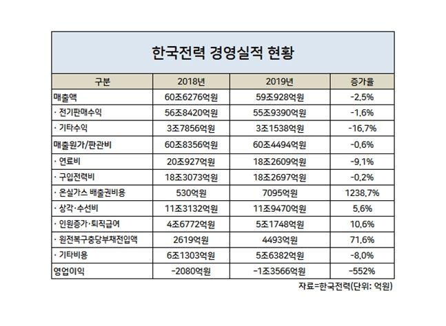 한국전력 경영실적 현황ⓒ데일리안
