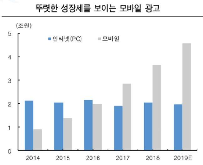 ⓒ통계청, 방송통신위회, 한국투자증권