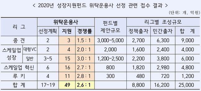2020년 성장지원펀드 위탁운용사 선정 관련 접수 결과 ⓒ산업은행