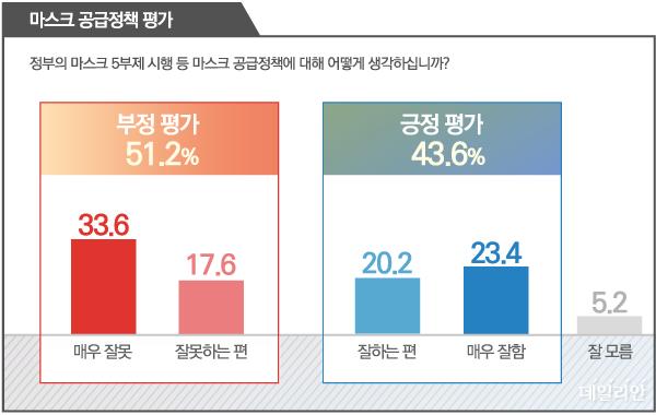 데일리안이 여론조사 전문기관 알앤써치에 의뢰해 지난 9~10일 조사한 결과에 따르면, 51.2%의 국민이 정부의 마스크 정책을 부정적으로 평가했고, 43.6%가 긍정적으로 평가했다. ⓒ데일리안 박진희 그래픽디자이너