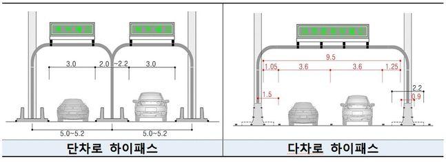 단차로·다차로 하이패스 구조 비교.ⓒ국토교통부