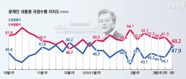 데일리안이 여론조사 전문기관 알앤써치에 의뢰해 실시한 3월 셋째 주 정례조사에 따르면 문 대통령의 국정지지율은 47.9%, 부정평가는 48.2%다. ⓒ데일리안 박진희 그래픽디자이너