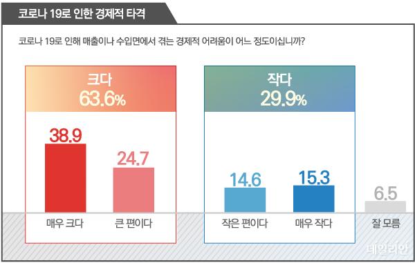 데일리안이 여론조사 전문기관 알앤써치에 의뢰해 지난 17일 조사한 결과에 따르면, 코로나19 사태로 인한 경제적 어려움이 크다는 국민은 63.6%(매우 큼 38.9%, 큰 편 24.7%)에 달했다.ⓒ데일리안 박진희 그래픽디자이너