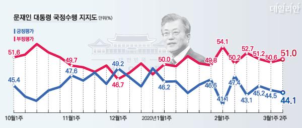 데일리안이 여론조사 전문기관 알앤써치에 의뢰해 실시한 3월 둘째 주 정례조사에 따르면 문 대통령의 국정지지율(긍정평가)은 44.1%, 부정평가는 51.0%다. ⓒ데일리안 박진희 그래픽디자이너