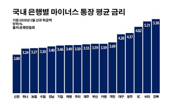 국내 은행별 마이너스 통장 평균 금리.ⓒ데일리안 부광우 기자