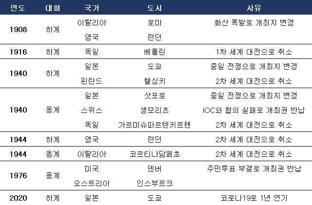 역대 동, 하계 올림픽 개최지 변경 및 취소, 연기 사례. ⓒ 데일리안 스포츠