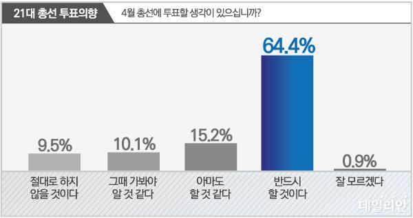 데일리안이 여론조사 전문기관 알앤써치에 의뢰해 21~23일 사흘간 설문한 결과에 따르면, 21대 총선에 반드시 투표하겠다는 응답은 64.4%였다.ⓒ데일리안 박진희 그래픽디자이너