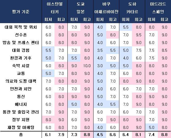 2020년 하계 올림픽 유치 도시 후보들의 IOC 실사단 평가표. ⓒ 데일리안 스포츠