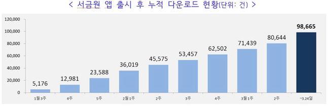 서민금융진흥원 앱 누적 다운로드 현황 ⓒ서민금융진흥원