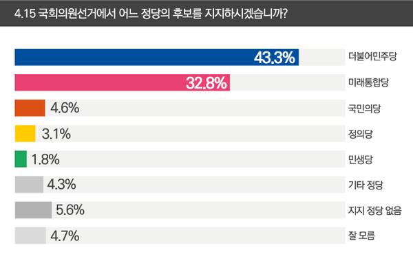 총선에서 후보할 지지정당을 묻는 질문에 응답자의 43.3%가 민주당을, 32.8%가 미래통합당을 지지하겠다고 답했다. ⓒ데일리안 박진희 그래픽 디자이너