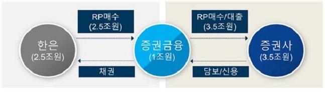 한은RP 및 증권금융 자체자금을 통한 유동성 지원 구조ⓒ한국증권금융