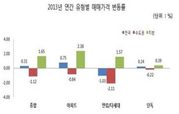 지난해 전국 집값 0.31%올라...전셋값은 4.7% 상승