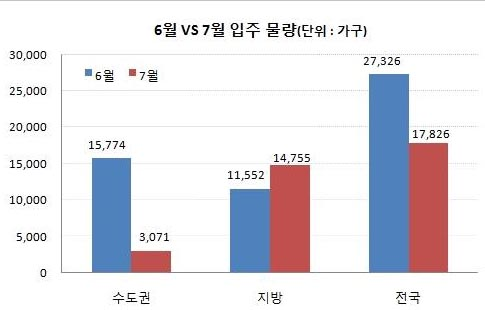 7월 수도권 입주물량 전월대비 1/5 수준 급감