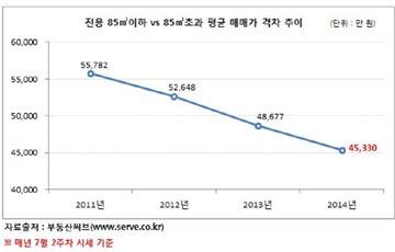 서울 중소형·중대형 매매 격차 3년새 1억 줄어