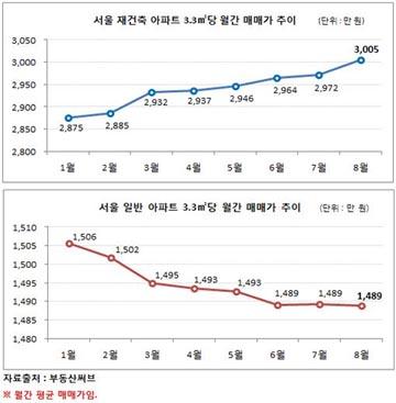 서울 아파트 매매가, 재건축만 홀로 '상승' 행진