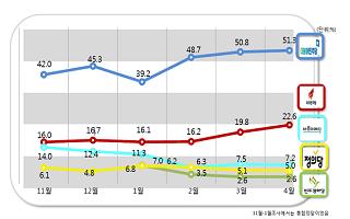 [데일리안 여론조사] 국민 절반, 민주당 지지…한국당 20%대 돌파