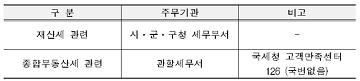[2018공동주택공시가] 공동주택 공시가격 일문일답…이의신청 내달 29일까지
