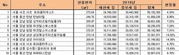 [2018공동주택공시가]세금 부담 '껑충'…'트라움하우스5차' 보유세 5519만원