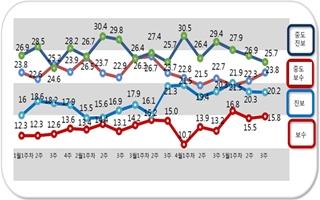 [데일리안 여론조사] 중도진보 3주 연속 하락…중도보수 상승세